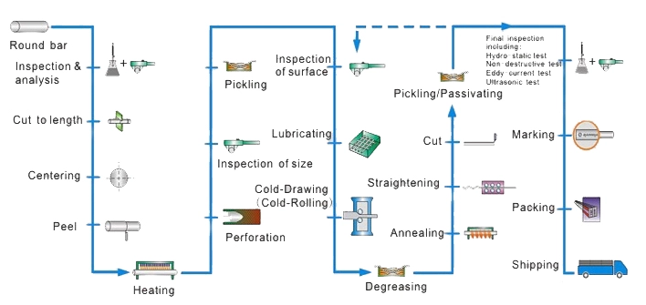 stainless steel pipe processing